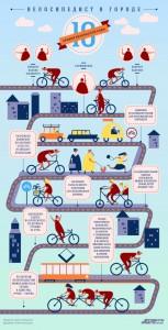 Інфографіка вело